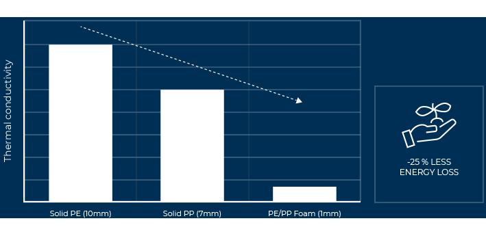 Weight: HDPE vs. PO-foam